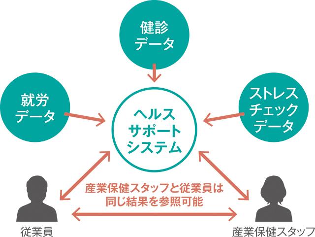 ウェルネス・コミュニケーションズ